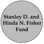 fisher fund